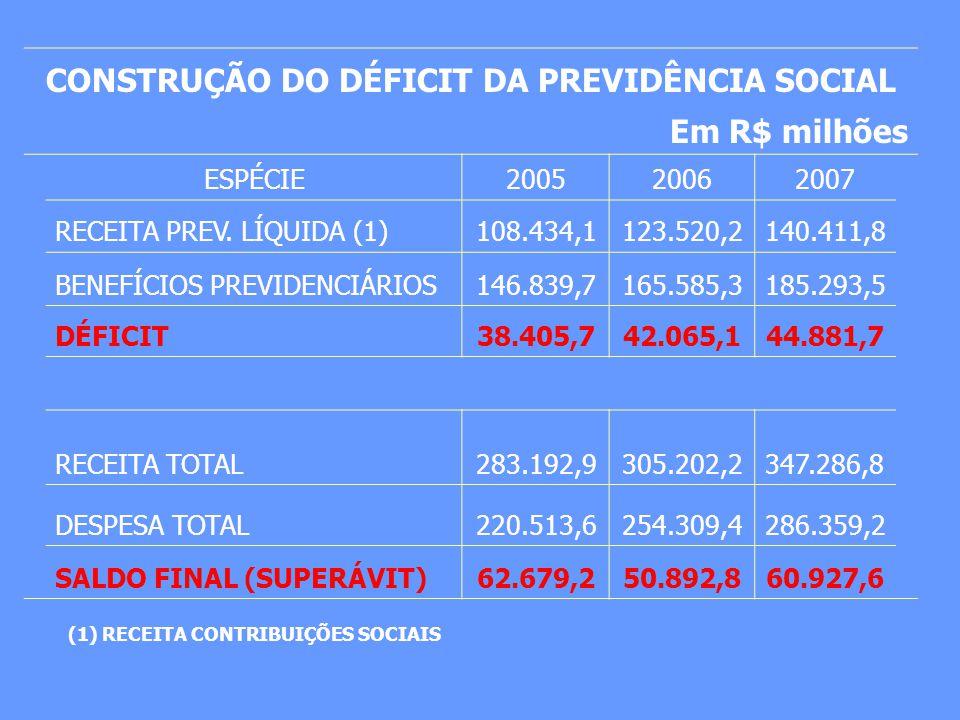 CONSTRUÇÃO DO DÉFICIT DA PREVIDÊNCIA SOCIAL