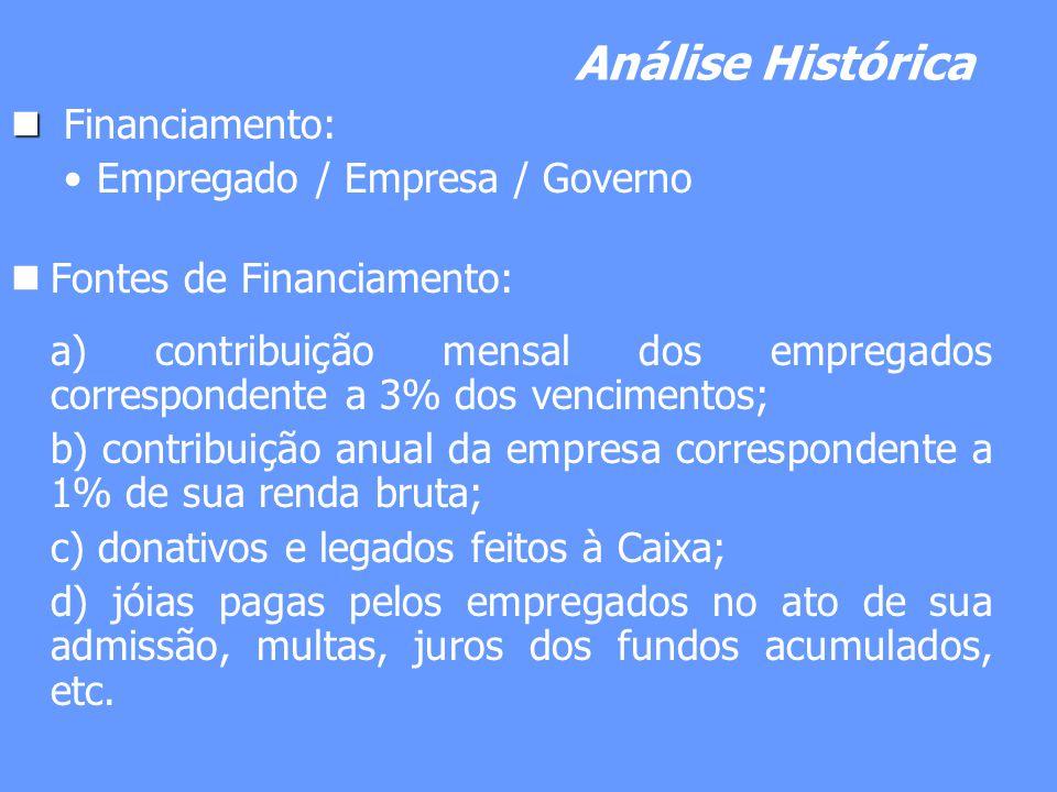 Análise Histórica Financiamento: Empregado / Empresa / Governo
