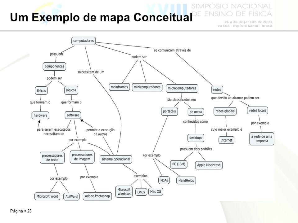Um Exemplo de mapa Conceitual