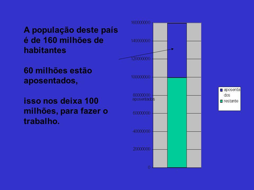 A população deste país é de 160 milhões de habitantes