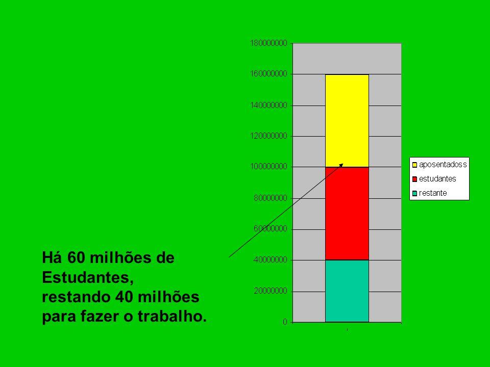 Há 60 milhões de Estudantes,