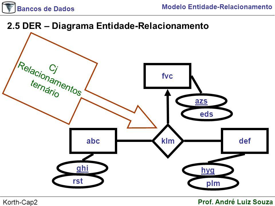 2.5 DER – Diagrama Entidade-Relacionamento