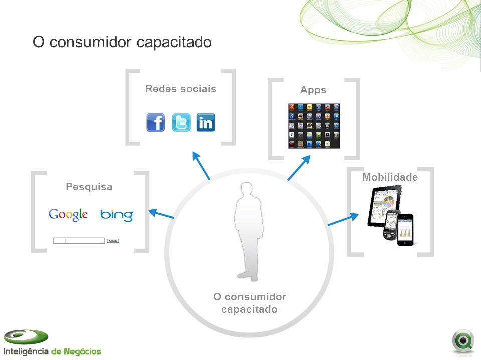 O consumidor capacitado
