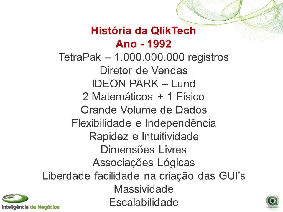 História da QlikTech Ano - 1992