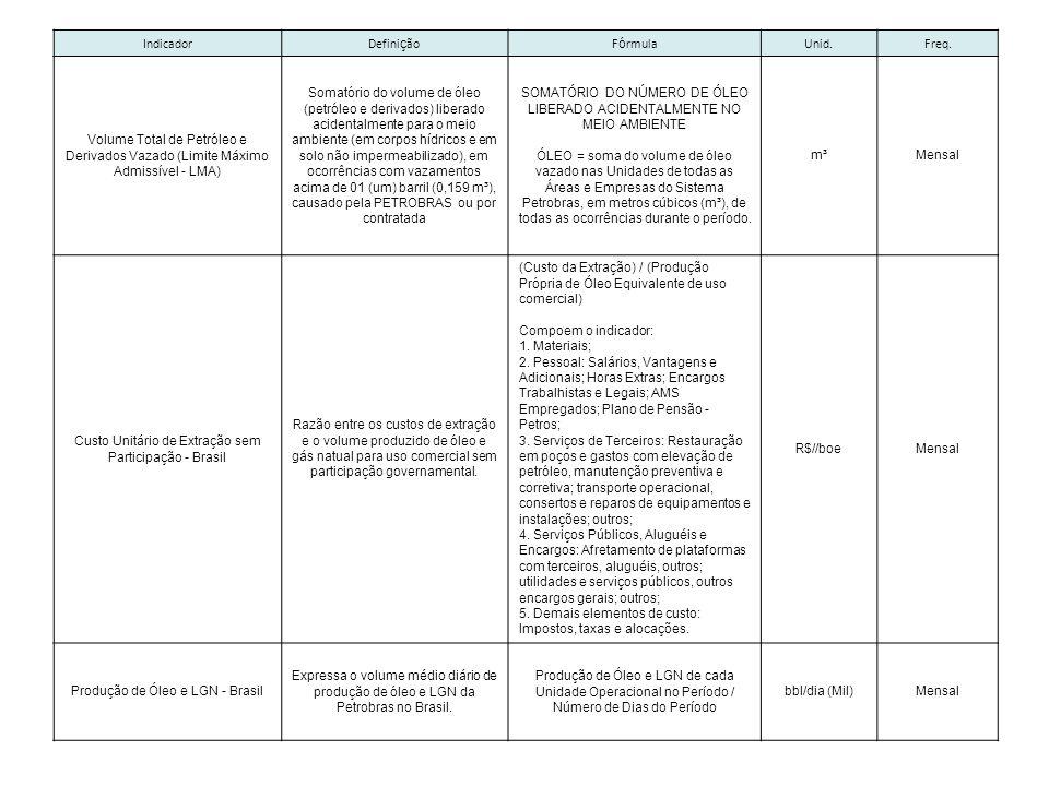 Custo Unitário de Extração sem Participação - Brasil