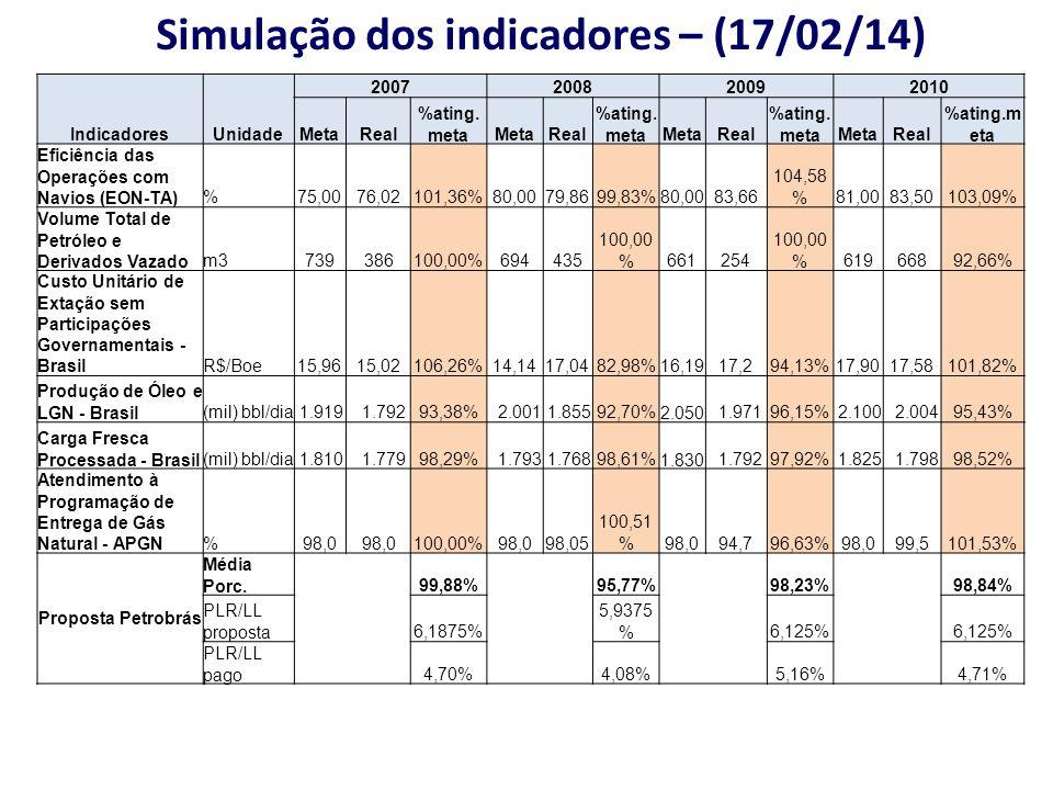 Simulação dos indicadores – (17/02/14)
