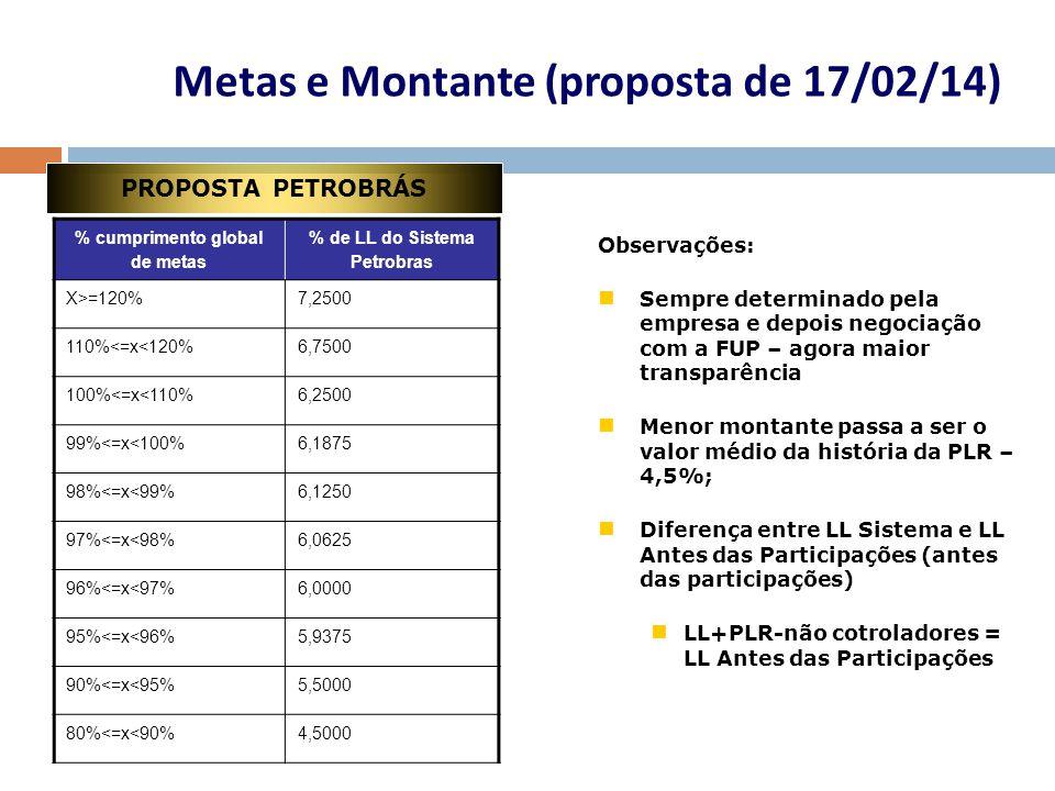 Metas e Montante (proposta de 17/02/14)