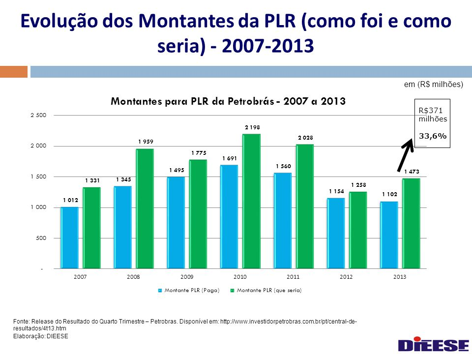 Evolução dos Montantes da PLR (como foi e como seria) - 2007-2013