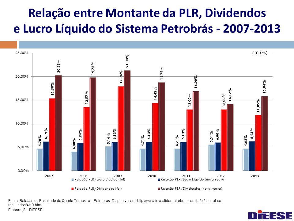 Relação entre Montante da PLR, Dividendos e Lucro Líquido do Sistema Petrobrás - 2007-2013
