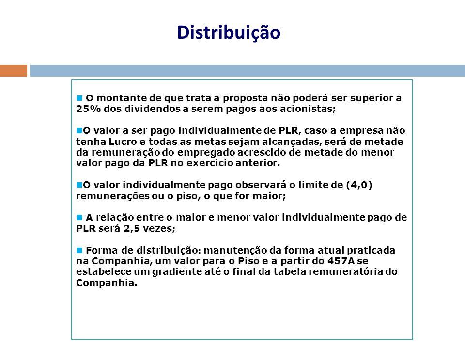 Distribuição O montante de que trata a proposta não poderá ser superior a 25% dos dividendos a serem pagos aos acionistas;