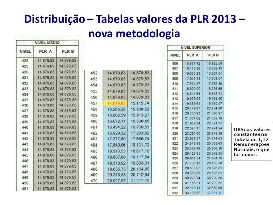 Distribuição – Tabelas valores da PLR 2013 – nova metodologia