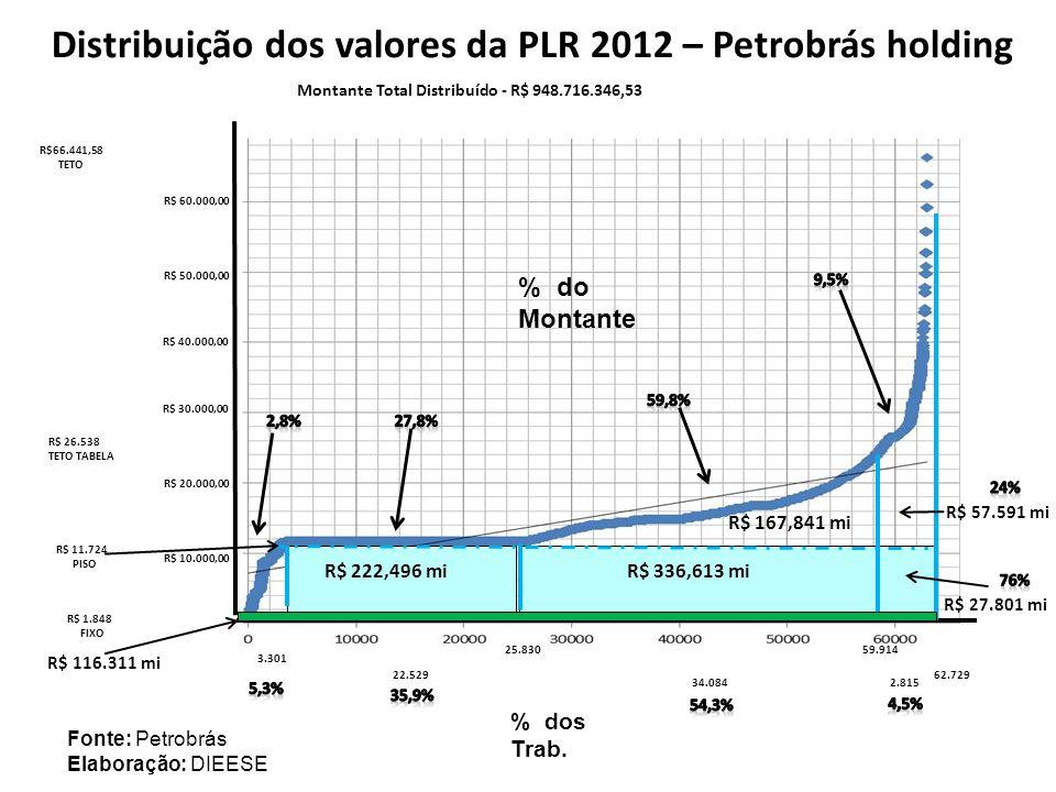 Distribuição dos valores da PLR 2012 – Petrobrás holding