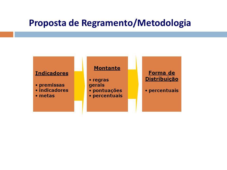 Proposta de Regramento/Metodologia