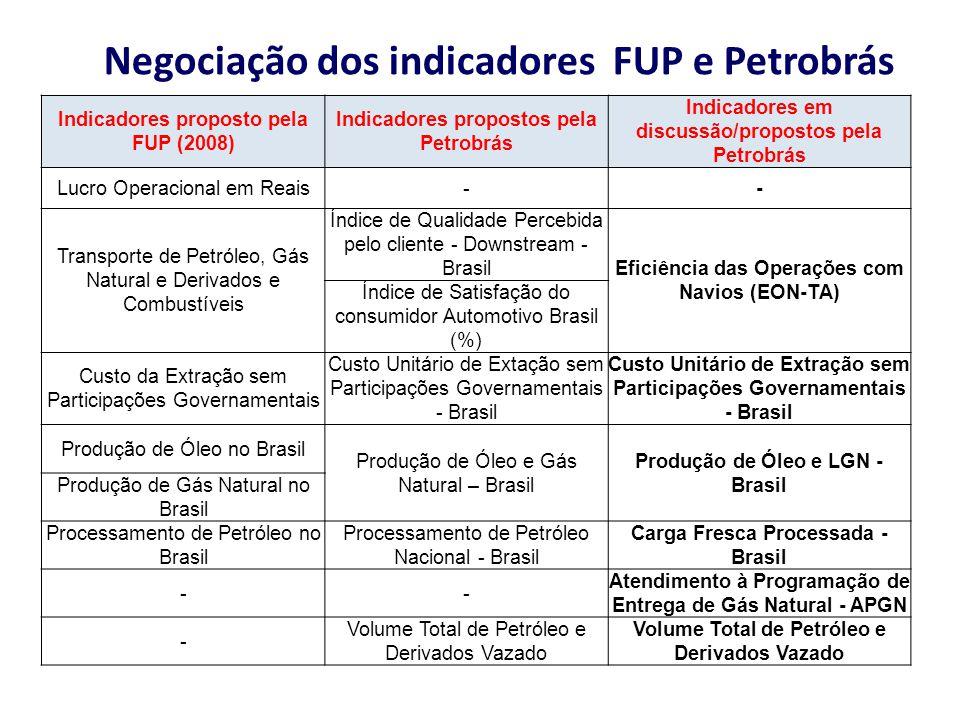 Negociação dos indicadores FUP e Petrobrás