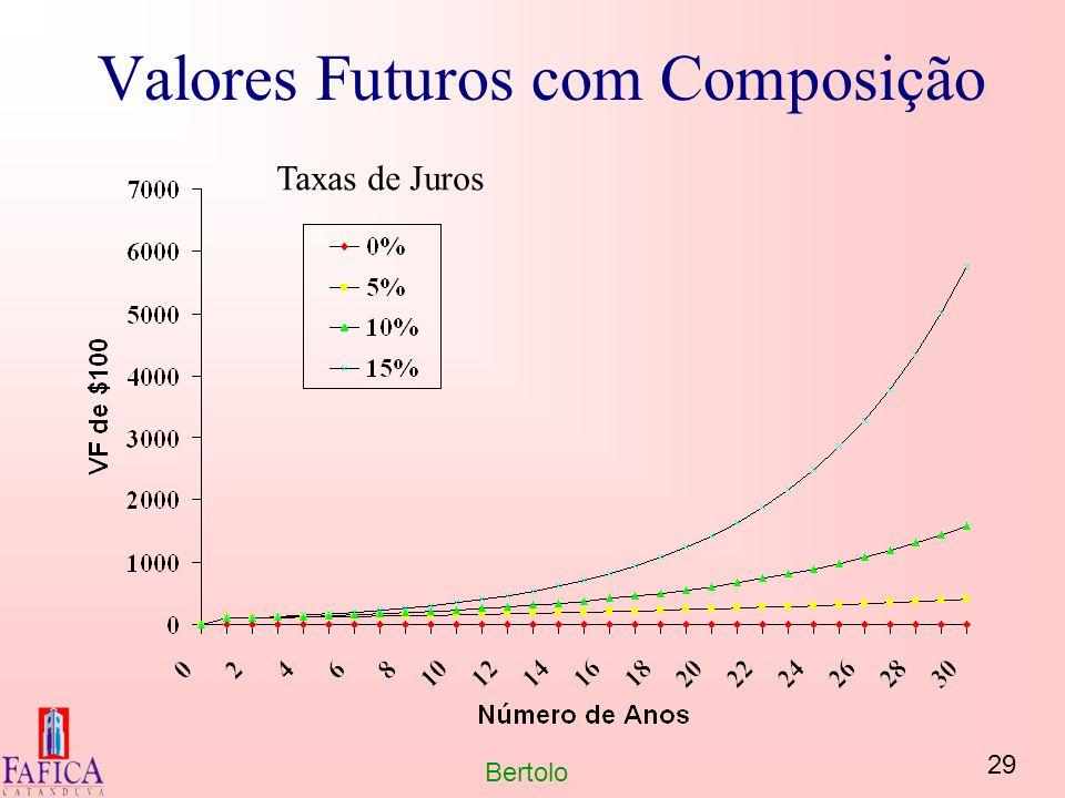 Valores Futuros com Composição