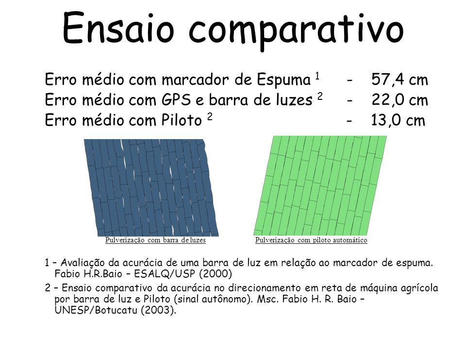 Ensaio comparativo Erro médio com marcador de Espuma 1 - 57,4 cm