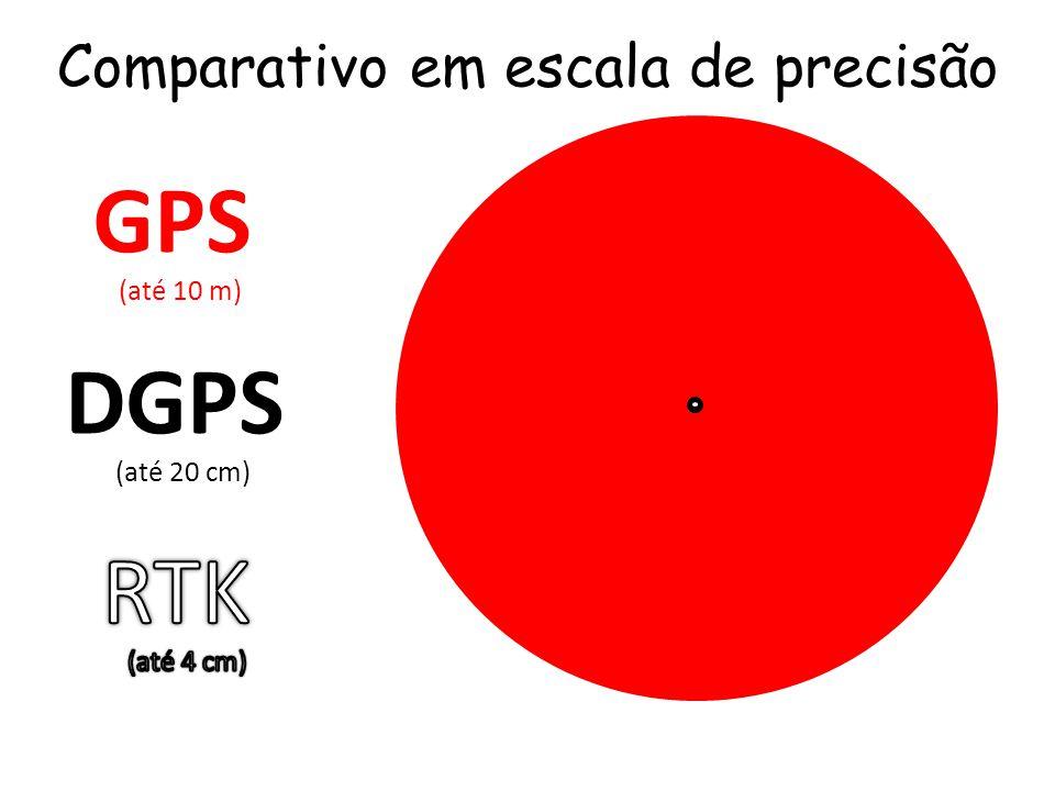 Comparativo em escala de precisão