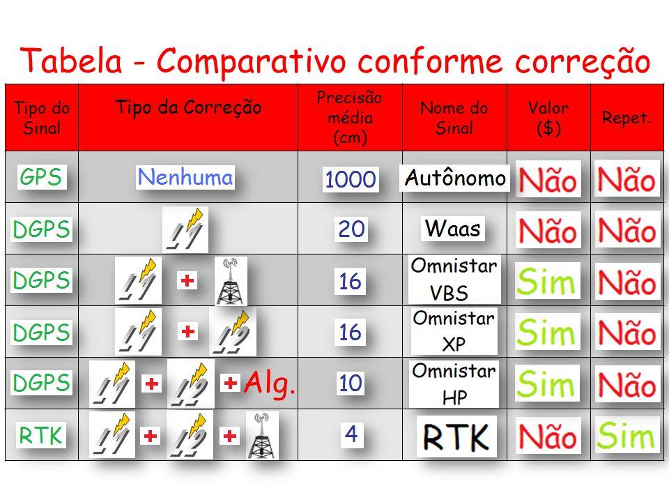 Tabela - Comparativo conforme correção