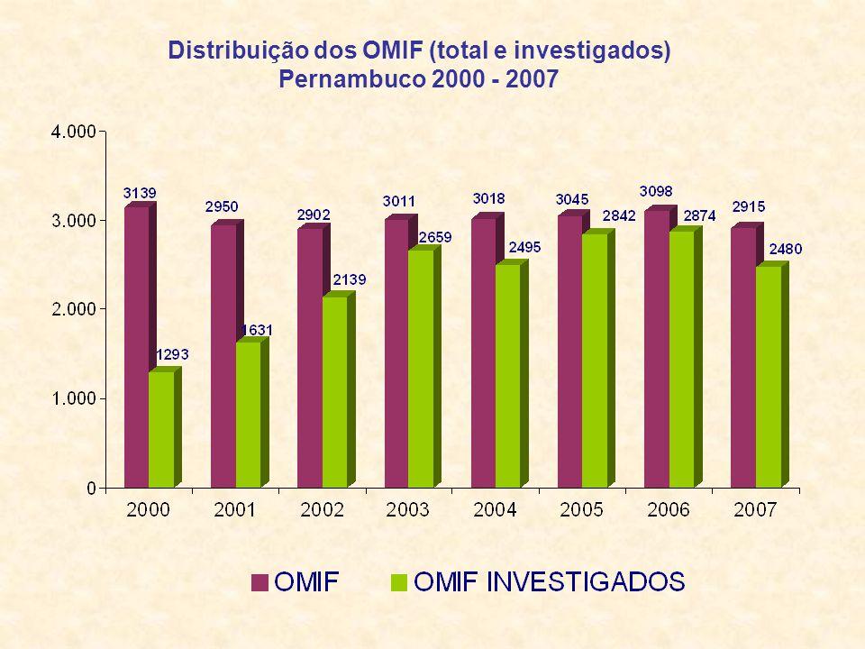 Distribuição dos OMIF (total e investigados) Pernambuco 2000 - 2007