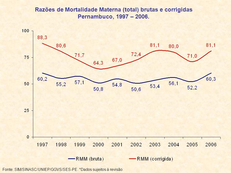 Razões de Mortalidade Materna (total) brutas e corrigidas Pernambuco, 1997 – 2006.