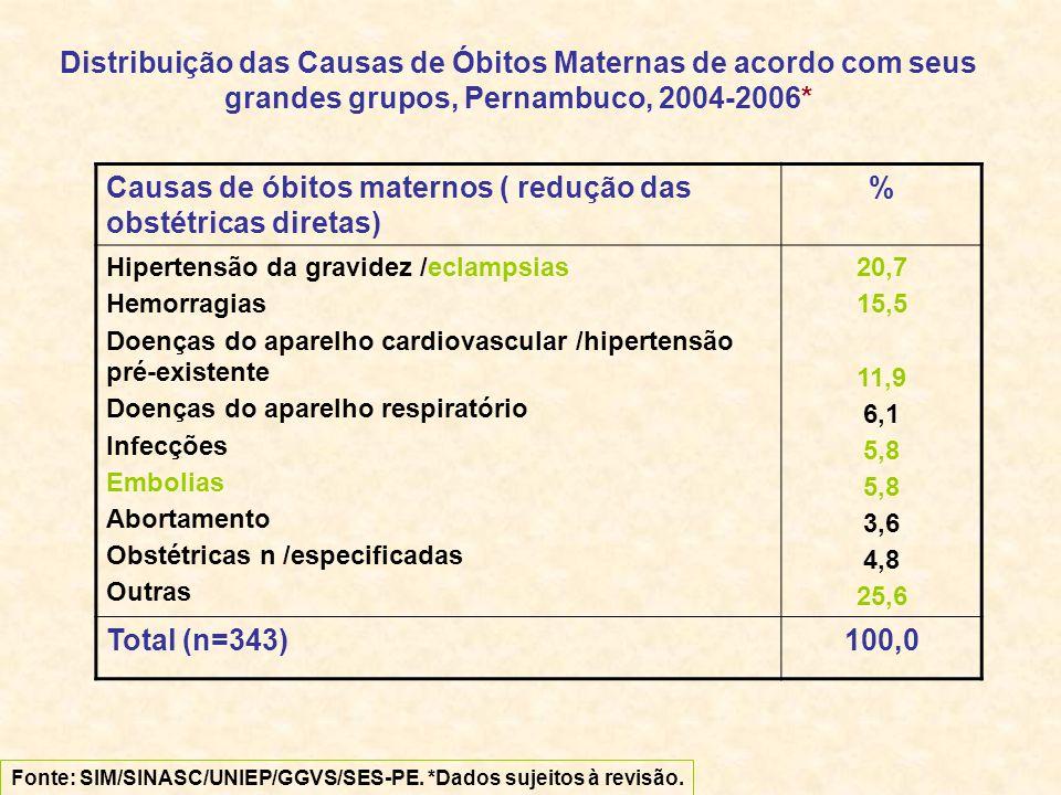 Causas de óbitos maternos ( redução das obstétricas diretas) %