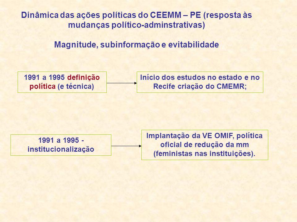 Dinâmica das ações políticas do CEEMM – PE (resposta às