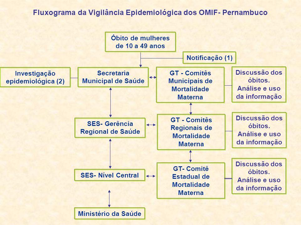 Fluxograma da Vigilância Epidemiológica dos OMIF- Pernambuco
