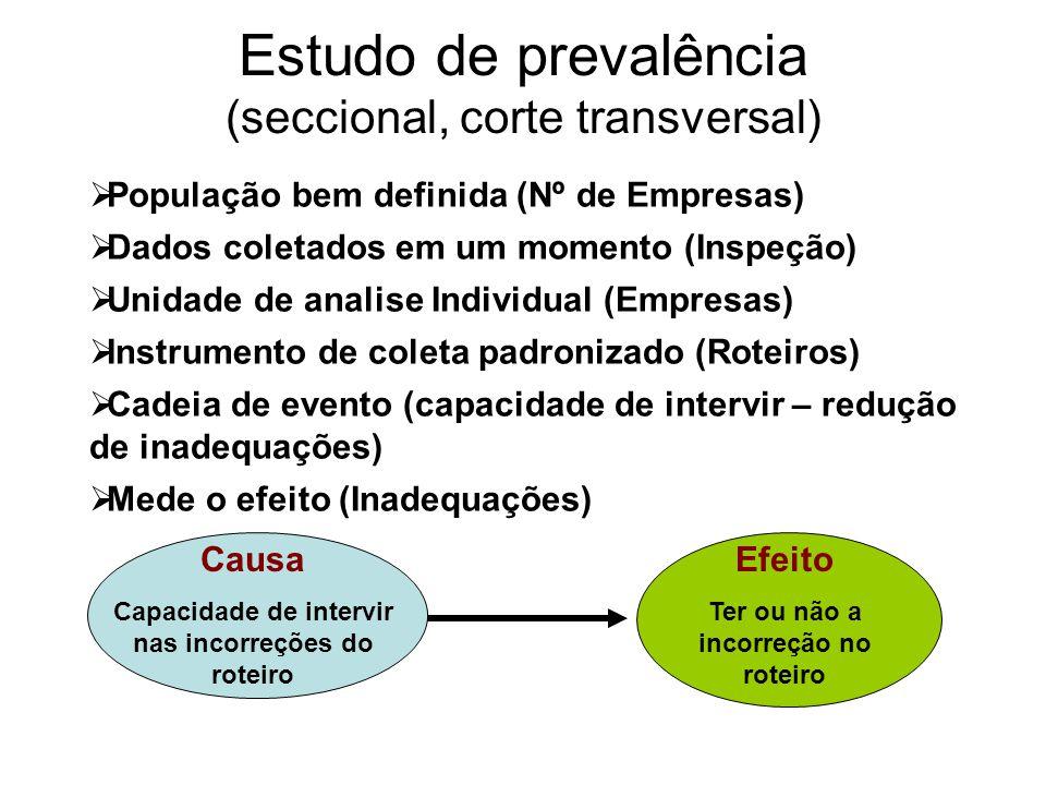 Estudo de prevalência (seccional, corte transversal)