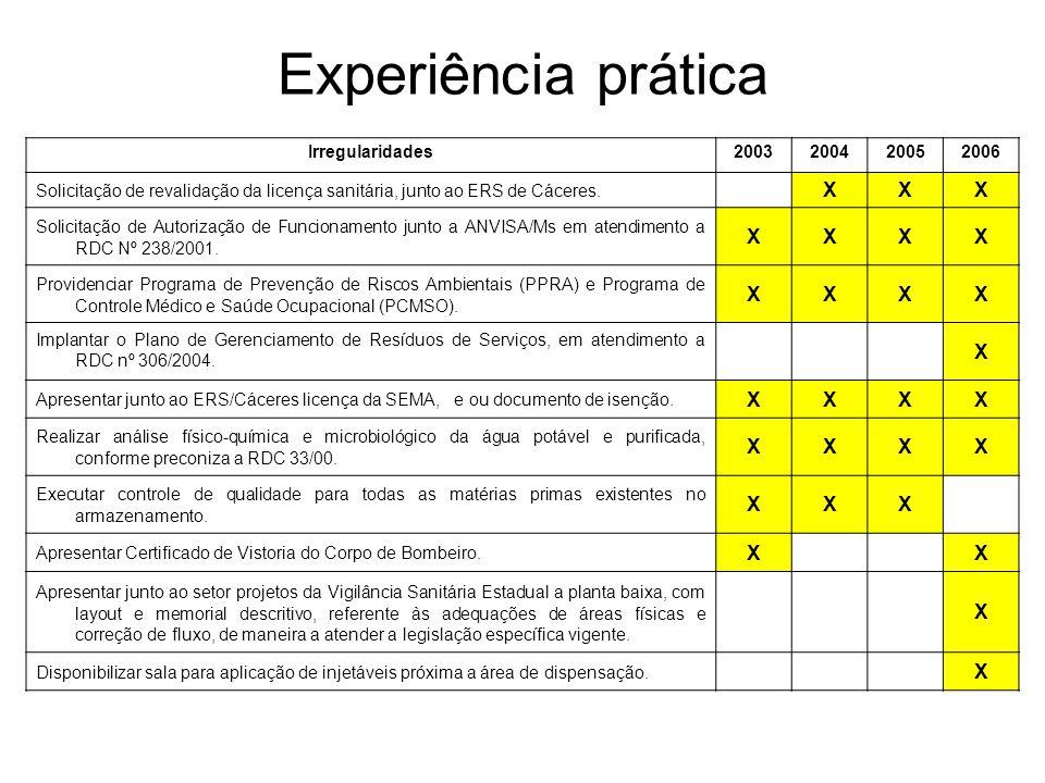 Experiência prática X Irregularidades 2003 2004 2005 2006