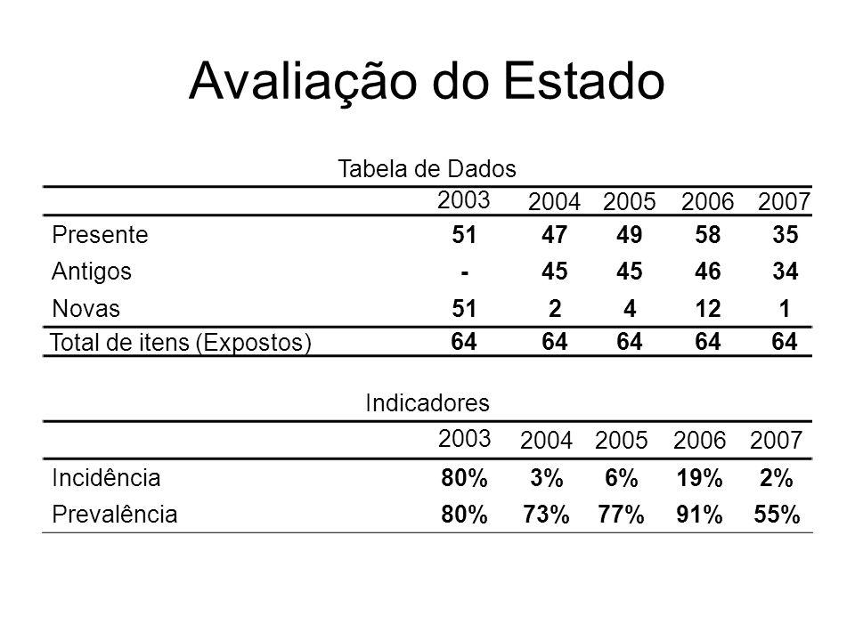 Avaliação do Estado Tabela de Dados 2003 2004 2005 2006 2007 Presente