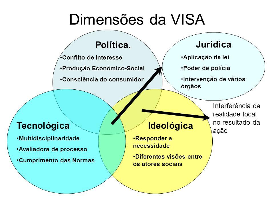 Dimensões da VISA Política. Jurídica Tecnológica Ideológica