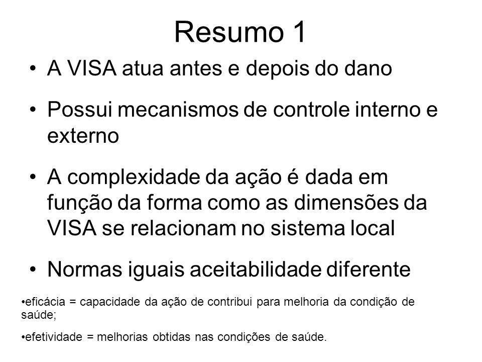 Resumo 1 A VISA atua antes e depois do dano