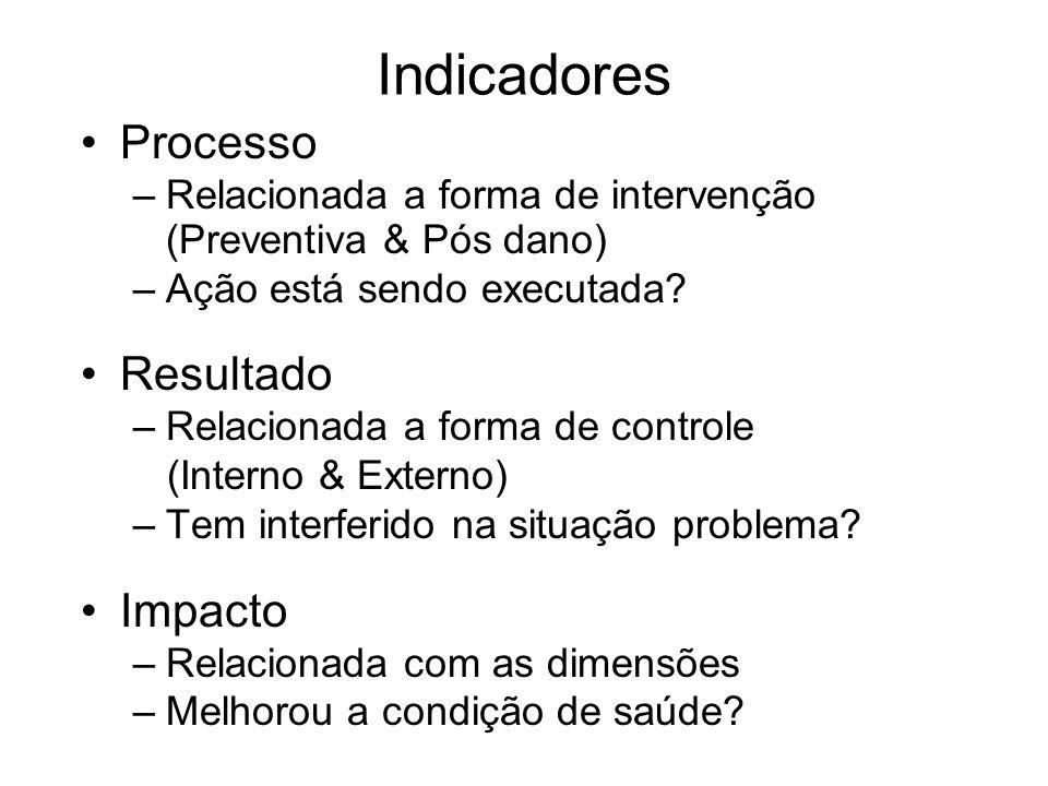 Indicadores Processo Resultado Impacto