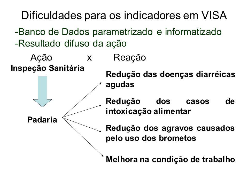Dificuldades para os indicadores em VISA