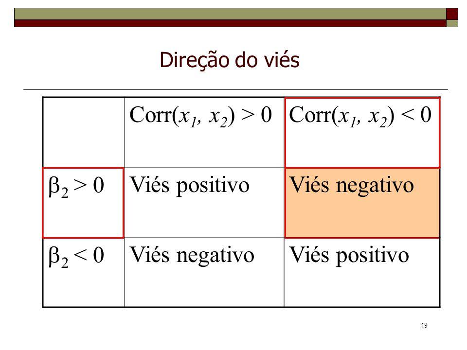 Corr(x1, x2) > 0 Corr(x1, x2) < 0 b2 > 0 Viés positivo