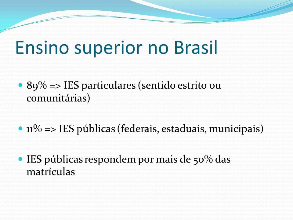 Ensino superior no Brasil