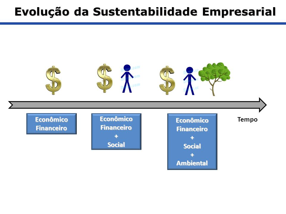 Evolução da Sustentabilidade Empresarial