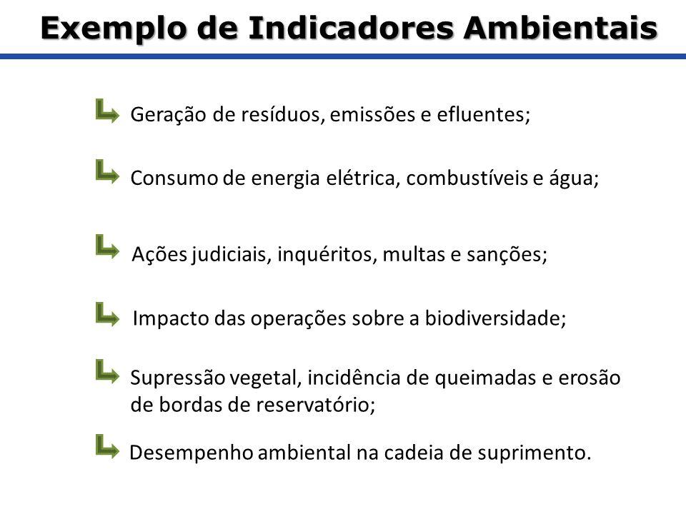 Exemplo de Indicadores Ambientais
