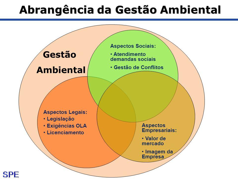 Abrangência da Gestão Ambiental