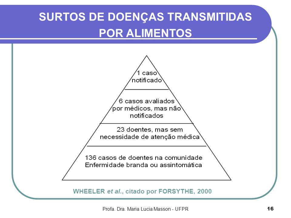 SURTOS DE DOENÇAS TRANSMITIDAS POR ALIMENTOS