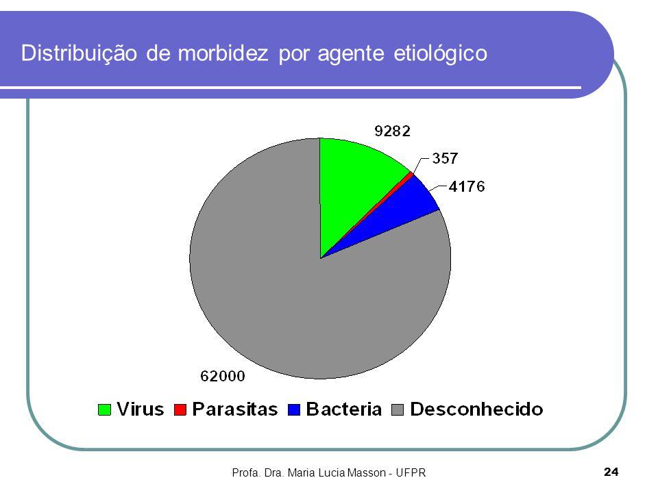 Distribuição de morbidez por agente etiológico