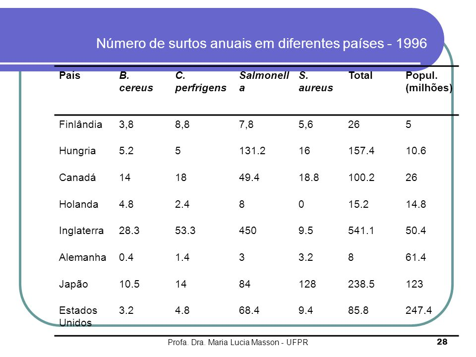 Número de surtos anuais em diferentes países - 1996