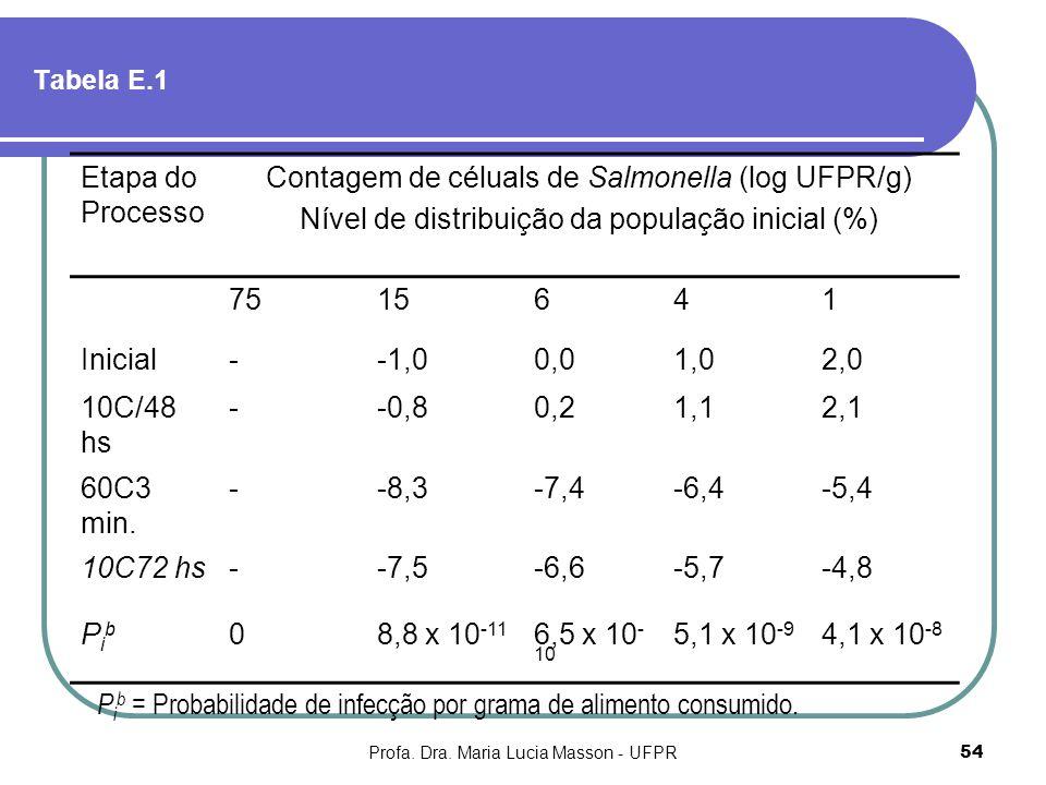Contagem de céluals de Salmonella (log UFPR/g)