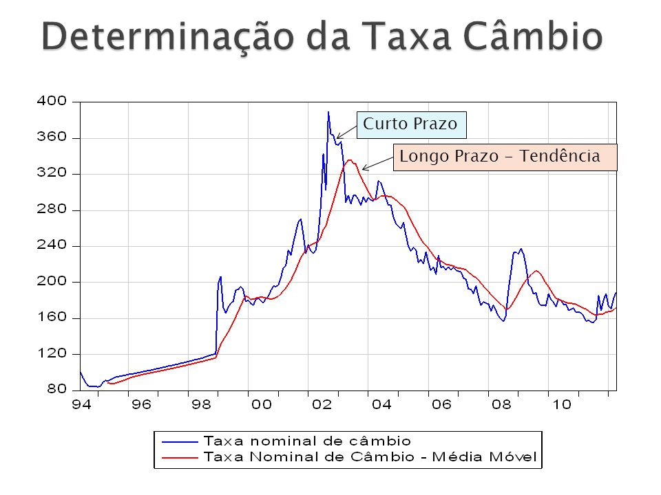 Determinação da Taxa Câmbio