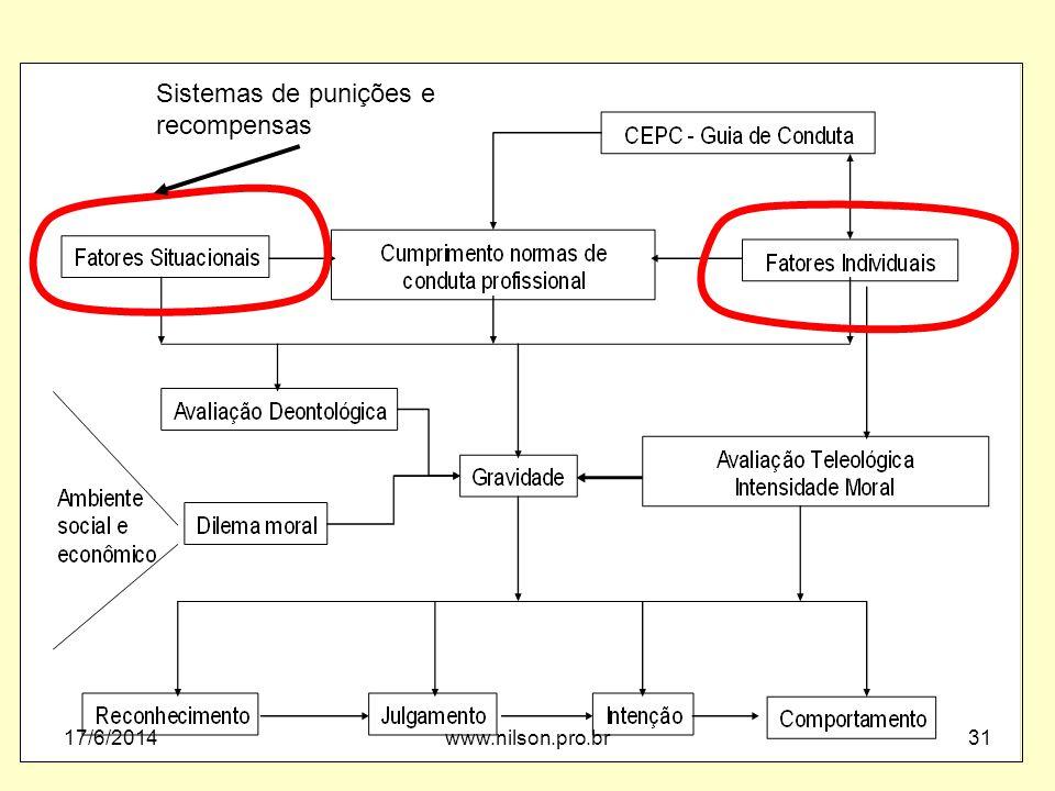 Sistemas de punições e recompensas 02/04/2017 www.nilson.pro.br