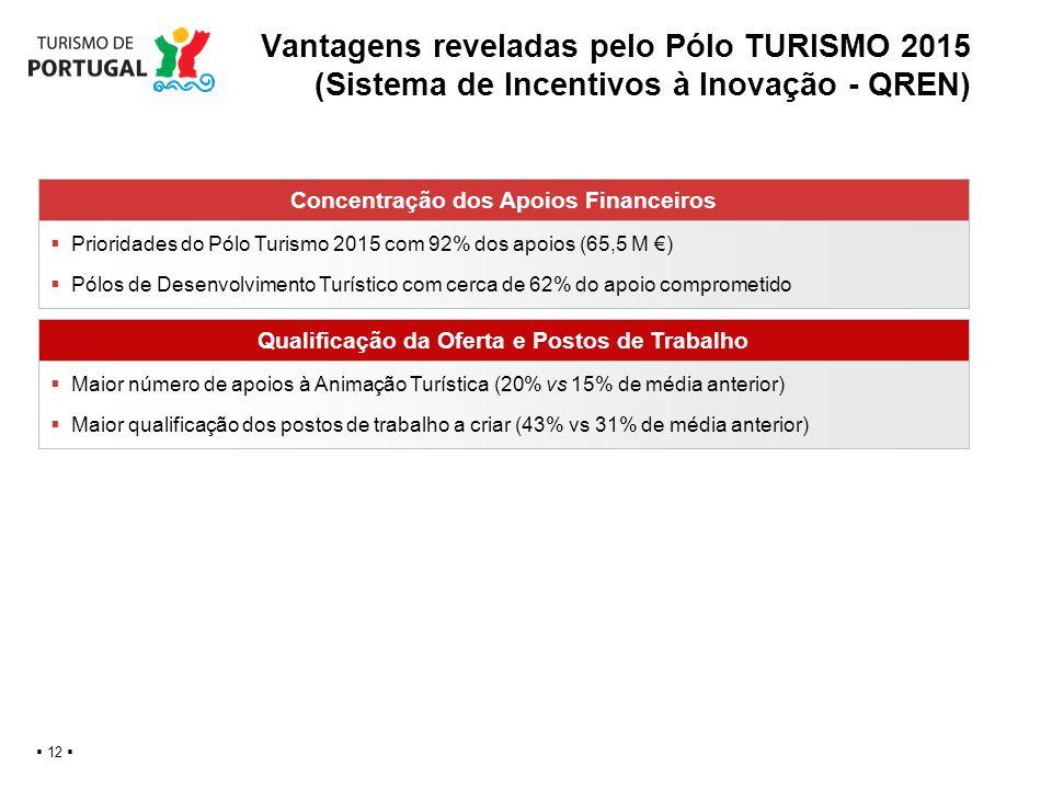 Vantagens reveladas pelo Pólo TURISMO 2015 (Sistema de Incentivos à Inovação - QREN)
