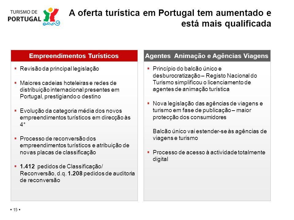 A oferta turística em Portugal tem aumentado e está mais qualificada