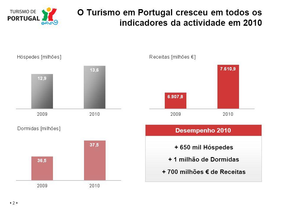 O Turismo em Portugal cresceu em todos os indicadores da actividade em 2010