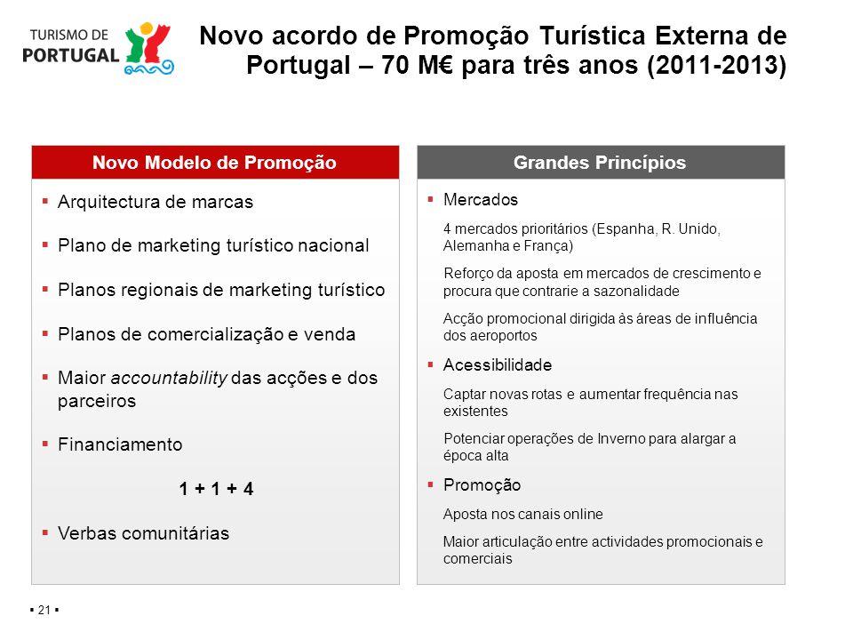 Novo Modelo de Promoção