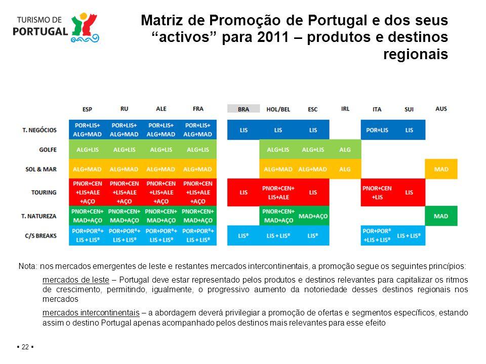 Matriz de Promoção de Portugal e dos seus activos para 2011 – produtos e destinos regionais